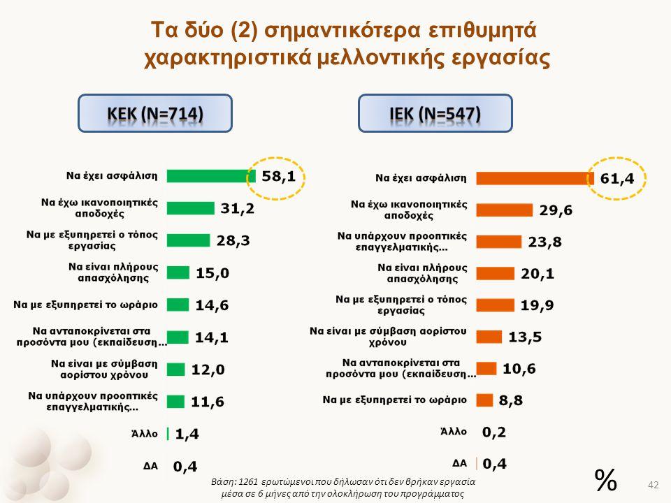 Βάση: 1261 ερωτώμενοι που δήλωσαν ότι δεν βρήκαν εργασία μέσα σε 6 μήνες από την ολοκλήρωση του προγράμματος Tα δύο (2) σημαντικότερα επιθυμητά χαρακτ
