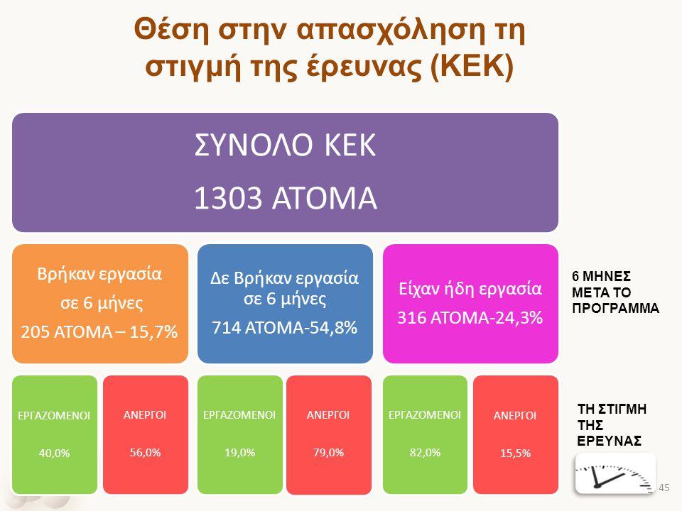 Θέση στην απασχόληση τη στιγμή της έρευνας (ΚΕΚ) ΣΥΝΟΛΟ ΚΕΚ 1303 ΑΤΟΜΑ Βρήκαν εργασία σε 6 μήνες 205 ΑΤΟΜΑ – 15,7% ΕΡΓΑΖΟΜΕΝΟΙ 40,0% ΑΝΕΡΓΟΙ 56,0% Δε