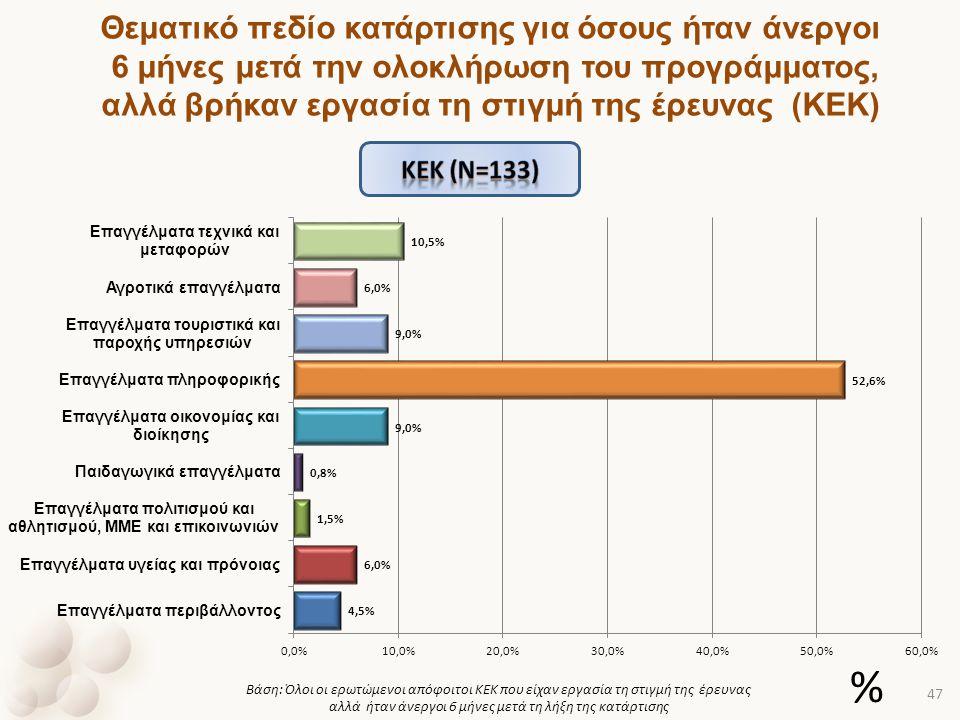 Θεματικό πεδίο κατάρτισης για όσους ήταν άνεργοι 6 μήνες μετά την ολοκλήρωση του προγράμματος, αλλά βρήκαν εργασία τη στιγμή της έρευνας (ΚΕΚ) Βάση: Ό