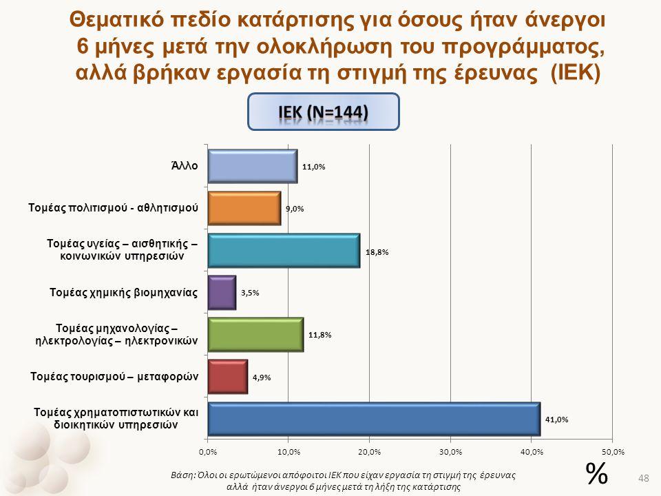 Θεματικό πεδίο κατάρτισης για όσους ήταν άνεργοι 6 μήνες μετά την ολοκλήρωση του προγράμματος, αλλά βρήκαν εργασία τη στιγμή της έρευνας (ΙΕΚ) Βάση: Ό