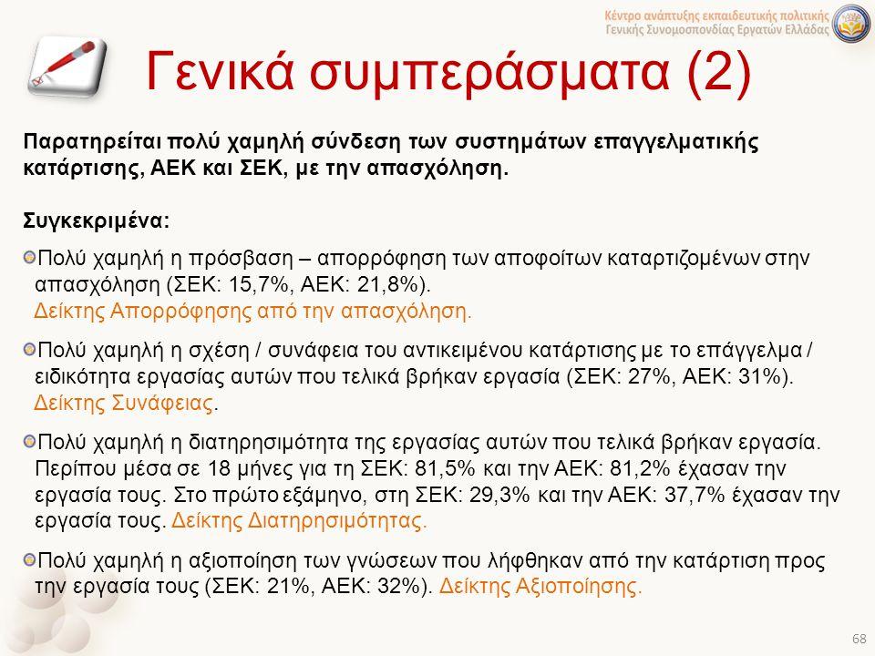 Γενικά συμπεράσματα (2) Παρατηρείται πολύ χαμηλή σύνδεση των συστημάτων επαγγελματικής κατάρτισης, ΑΕΚ και ΣΕΚ, με την απασχόληση. Συγκεκριμένα: Πολύ