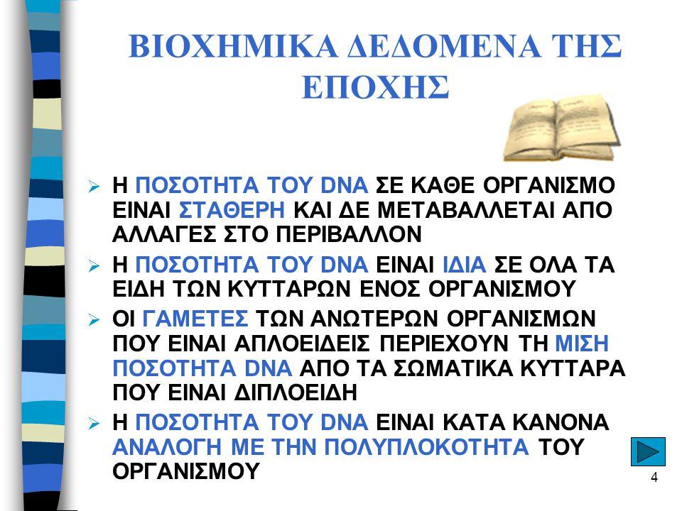 4 ΒΙΟΧΗΜΙΚΑ ΔΕΔΟΜΕΝΑ ΤΗΣ ΕΠΟΧΗΣ  Η ΠΟΣΟΤΗΤΑ ΤΟΥ DNA ΣΕ ΚΑΘΕ ΟΡΓΑΝΙΣΜΟ ΕΙΝΑΙ ΣΤΑΘΕΡΗ ΚΑΙ ΔΕ ΜΕΤΑΒΑΛΛΕΤΑΙ ΑΠΟ ΑΛΛΑΓΕΣ ΣΤΟ ΠΕΡΙΒΑΛΛΟΝ  Η ΠΟΣΟΤΗΤΑ ΤΟΥ DNA ΕΙΝΑΙ ΙΔΙΑ ΣΕ ΟΛΑ ΤΑ ΕΙΔΗ ΤΩΝ ΚΥΤΤΑΡΩΝ ΕΝΟΣ ΟΡΓΑΝΙΣΜΟΥ  ΟΙ ΓΑΜΕΤΕΣ ΤΩΝ ΑΝΩΤΕΡΩΝ ΟΡΓΑΝΙΣΜΩΝ ΠΟΥ ΕΙΝΑΙ ΑΠΛΟΕΙΔΕΙΣ ΠΕΡΙΕΧΟΥΝ ΤΗ ΜΙΣΗ ΠΟΣΟΤΗΤΑ DNA ΑΠΟ ΤΑ ΣΩΜΑΤΙΚΑ ΚΥΤΤΑΡΑ ΠΟΥ ΕΙΝΑΙ ΔΙΠΛΟΕΙΔΗ  Η ΠΟΣΟΤΗΤΑ ΤΟΥ DNA ΕΙΝΑΙ ΚΑΤΑ ΚΑΝΟΝΑ ΑΝΑΛΟΓΗ ΜΕ ΤΗΝ ΠΟΛΥΠΛΟΚΟΤΗΤΑ ΤΟΥ ΟΡΓΑΝΙΣΜΟΥ