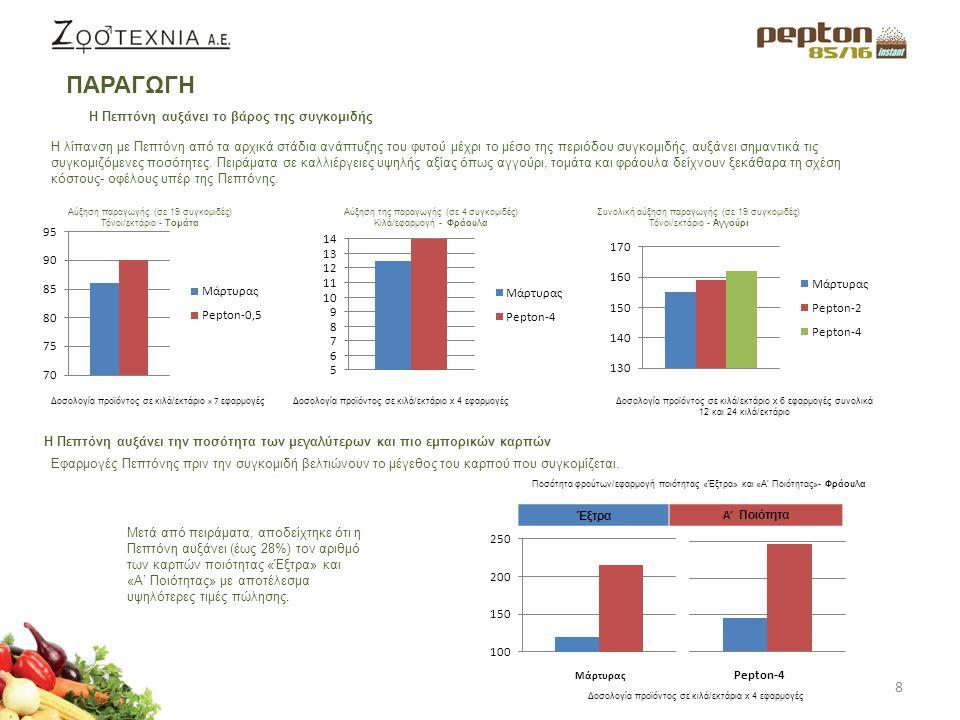 9 Η Πεπτόνη αυξάνει το επίπεδο των σακχάρων Έχει αποδειχθεί ότι η εφαρμογή Πεπτόνης στις τομάτες αυξάνει σημαντικά το ποσοστό των σακχάρων (σε βαθμούς Brix) σε σχέση με τον μάρτυρα.