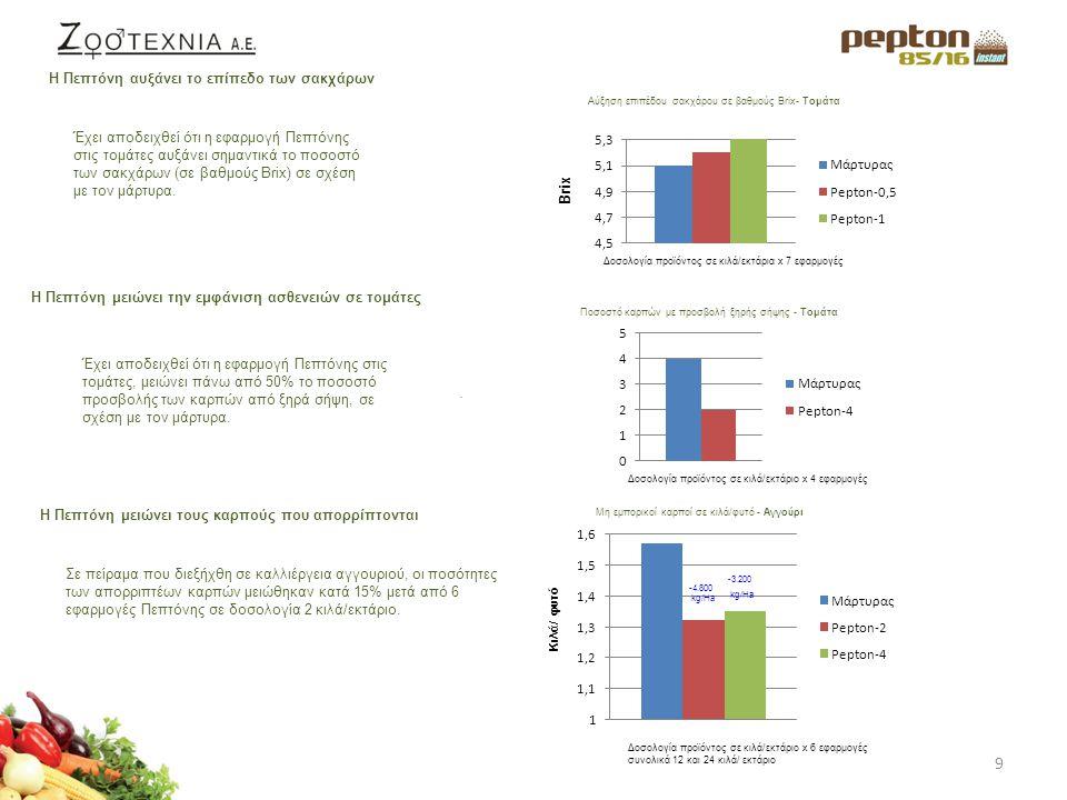 10 Η Πεπτόνη βελτιώνει την ποιότητα Η Πεπτόνη βελτιώνει την ποιότητα και την εμπορική αξία των καρπών.