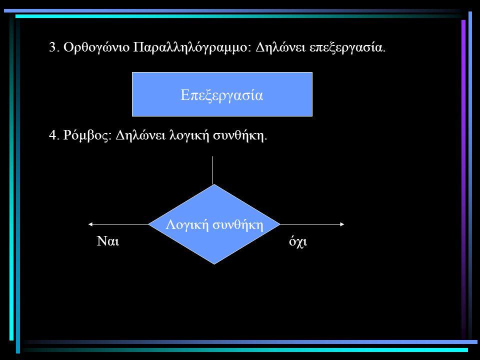 3.Ορθογώνιο Παραλληλόγραμμο: Δηλώνει επεξεργασία.