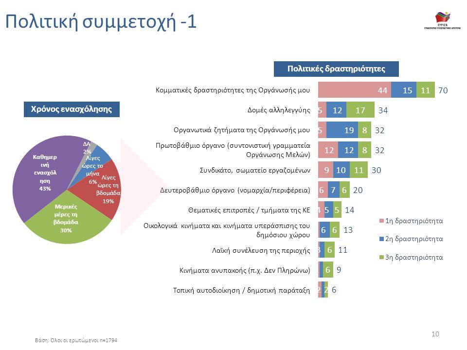 Πολιτική συμμετοχή -1 Βάση: Όλοι οι ερωτώμενοι n=1794 Κομματικές δραστηριότητες της Οργάνωσής μου Δομές αλληλεγγύης Οργανωτικά ζητήματα της Οργάνωσής μου Πρωτοβάθμιο όργανο (συντονιστική γραμματεία Οργάνωσης Μελών) Συνδικάτο, σωματείο εργαζομένων Δευτεροβάθμιο όργανο (νομαρχία/περιφέρεια) Θεματικές επιτροπές / τμήματα της ΚΕ Οικολογικά κινήματα και κινήματα υπεράσπισης του δημόσιου χώρου Λαϊκή συνέλευση της περιοχής Κινήματα ανυπακοής (π.χ.