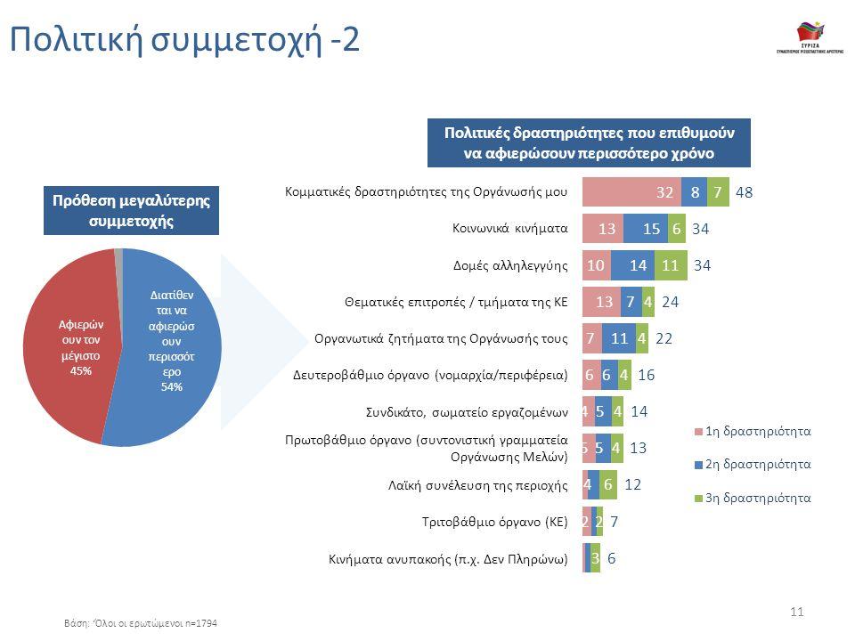 Πολιτική συμμετοχή -2 Βάση: 'Όλοι οι ερωτώμενοι n=1794 Κομματικές δραστηριότητες της Οργάνωσής μου Κοινωνικά κινήματα Δομές αλληλεγγύης Θεματικές επιτροπές / τμήματα της ΚΕ Οργανωτικά ζητήματα της Οργάνωσής τους Δευτεροβάθμιο όργανο (νομαρχία/περιφέρεια) Συνδικάτο, σωματείο εργαζομένων Πρωτοβάθμιο όργανο (συντονιστική γραμματεία Οργάνωσης Μελών) Λαϊκή συνέλευση της περιοχής Τριτοβάθμιο όργανο (ΚΕ) Κινήματα ανυπακοής (π.χ.