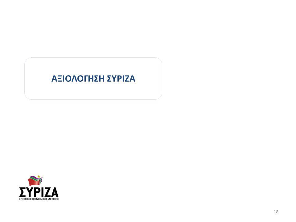 ΑΞΙΟΛΟΓΗΣΗ ΣΥΡΙΖΑ 18
