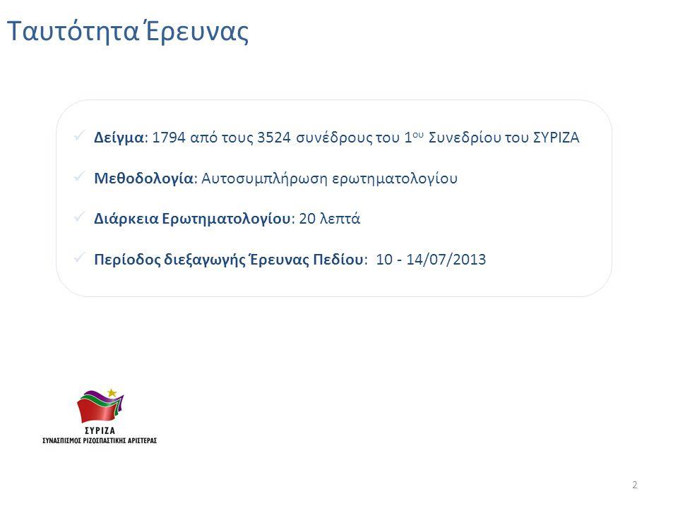 Βασικά Ευρήματα Μόλις 1 στους 3 συνέδρους πιστεύει ότι η Ελλάδα έχει ωφεληθεί από τη συμμετοχή της στην Ε.Ε., καθώς 2 στους 3 τη θεωρούν συνυπεύθυνη με τις ελληνικές κυβερνήσεις για την οικονομική κατάσταση της χώρας.