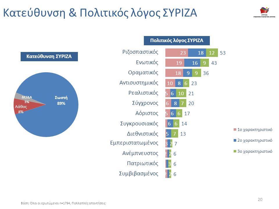 Κατεύθυνση & Πολιτικός λόγος ΣΥΡΙΖΑ Βάση: Όλοι οι ερωτώμενοι n=1794, Πολλαπλές απαντήσεις Ριζοσπαστικός Ενωτικός Οραματικός Αντισυστημικός Ρεαλιστικός Σύγχρονος Αόριστος Συγκρουσιακός Διεθνιστικός Εμπεριστατωμένος Ανέμπνευστος Πατριωτικός Συμβιβασμένος Κατεύθυνση ΣΥΡΙΖΑ Πολιτικός λόγος ΣΥΡΙΖΑ 20