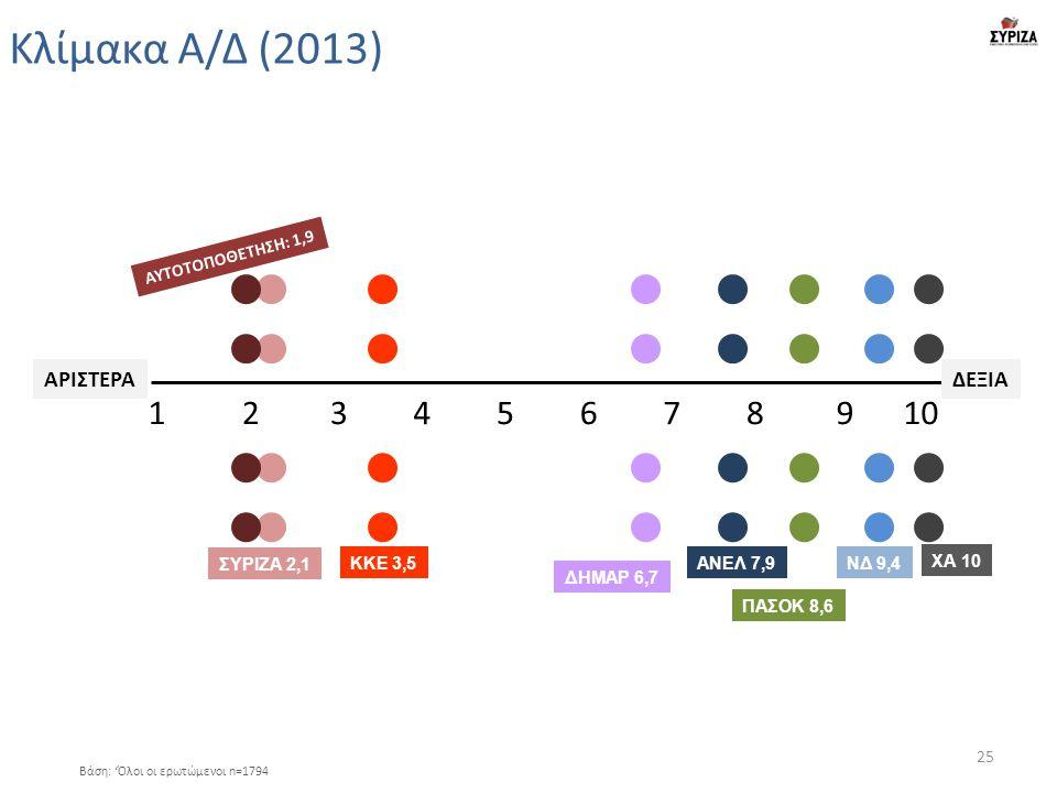 Κλίμακα Α/Δ (2013) ΚΚΕ 3,5ΝΔ 9,4ΑΝΕΛ 7,9 ΠΑΣΟΚ 8,6 ΔΗΜΑΡ 6,7 ΣΥΡΙΖΑ 2,1 ΑΥΤΟΤΟΠΟΘΕΤΗΣΗ: 1,9 ΧΑ 10 12345678910 ΑΡΙΣΤΕΡΑΔΕΞΙΑ Βάση: 'Όλοι οι ερωτώμενοι n=1794 25