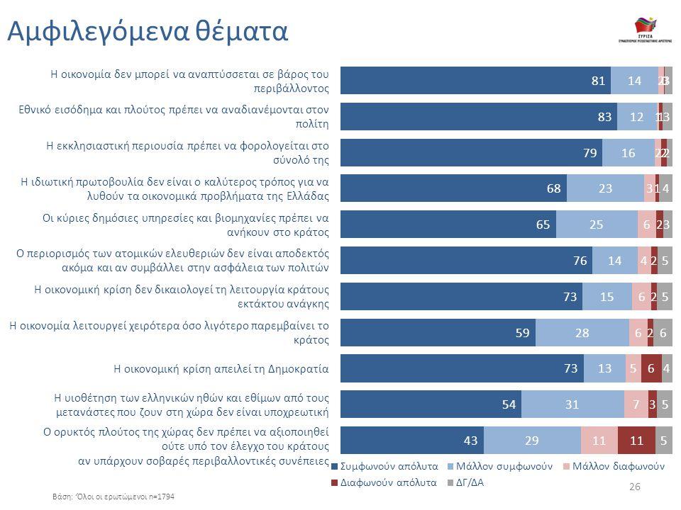 H οικονομία δεν μπορεί να αναπτύσσεται σε βάρος του περιβάλλοντος Εθνικό εισόδημα και πλούτος πρέπει να αναδιανέμονται στον πολίτη Η εκκλησιαστική περιουσία πρέπει να φορολογείται στο σύνολό της Η ιδιωτική πρωτοβουλία δεν είναι ο καλύτερος τρόπος για να λυθούν τα οικονομικά προβλήματα της Ελλάδας Οι κύριες δημόσιες υπηρεσίες και βιομηχανίες πρέπει να ανήκουν στο κράτος Ο περιορισμός των ατομικών ελευθεριών δεν είναι αποδεκτός ακόμα και αν συμβάλλει στην ασφάλεια των πολιτών Η οικονομική κρίση δεν δικαιολογεί τη λειτουργία κράτους εκτάκτου ανάγκης Η οικονομία λειτουργεί χειρότερα όσο λιγότερο παρεμβαίνει το κράτος Η οικονομική κρίση απειλεί τη Δημοκρατία Η υιοθέτηση των ελληνικών ηθών και εθίμων από τους μετανάστες που ζουν στη χώρα δεν είναι υποχρεωτική Ο ορυκτός πλούτος της χώρας δεν πρέπει να αξιοποιηθεί ούτε υπό τον έλεγχο του κράτους αν υπάρχουν σοβαρές περιβαλλοντικές συνέπειες Βάση: 'Όλοι οι ερωτώμενοι n=1794 Αμφιλεγόμενα θέματα 26