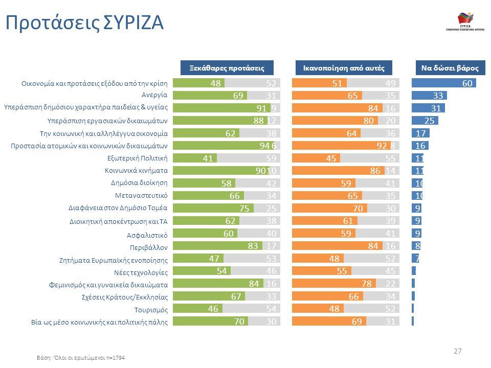 Προτάσεις ΣΥΡΙΖΑ Βάση: 'Όλοι οι ερωτώμενοι n=1794 Οικονομία και προτάσεις εξόδου από την κρίση Ανεργία Υπεράσπιση δημόσιου χαρακτήρα παιδείας & υγείας Υπεράσπιση εργασιακών δικαιωμάτων Την κοινωνική και αλληλέγγυα οικονομία Προστασία ατομικών και κοινωνικών δικαιωμάτων Εξωτερική Πολιτική Κοινωνικά κινήματα Δημόσια διοίκηση Μεταναστευτικό Διαφάνεια στον Δημόσιο Τομέα Διοικητική αποκέντρωση και ΤΑ Ασφαλιστικό Περιβάλλον Ζητήματα Ευρωπαϊκής ενοποίησης Νέες τεχνολογίες Φεμινισμός και γυναικεία δικαιώματα Σχέσεις Κράτους/Εκκλησίας Τουρισμός Βία ως μέσο κοινωνικής και πολιτικής πάλης Ξεκάθαρες προτάσειςΙκανοποίηση από αυτέςΝα δώσει βάρος 27