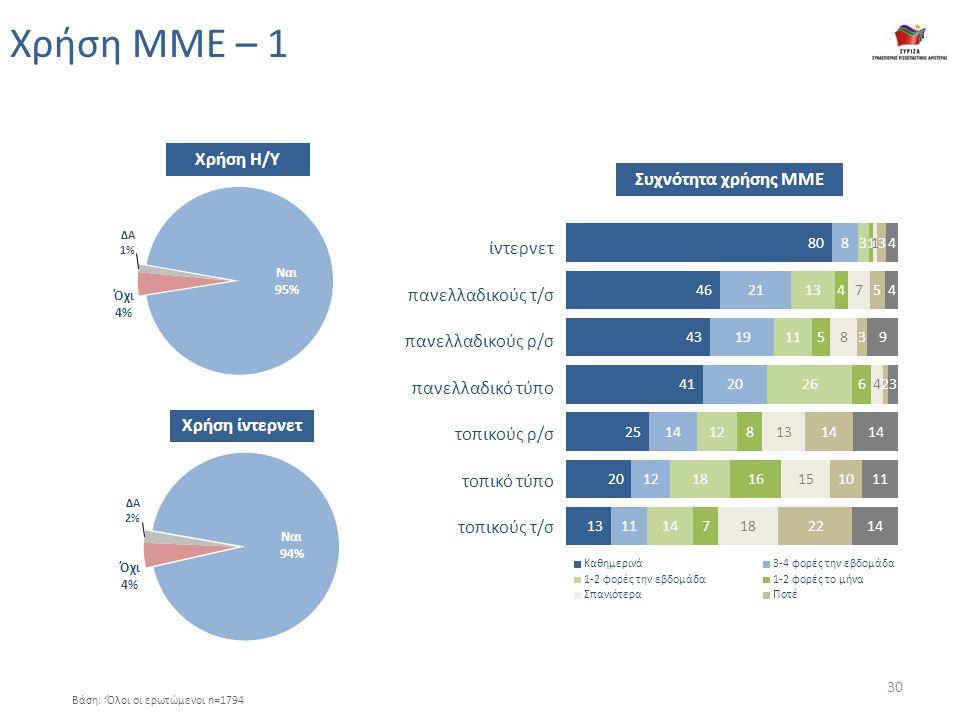Χρήση ΜΜΕ – 1 Χρήση Η/Υ Βάση: 'Όλοι οι ερωτώμενοι n=1794 Χρήση ίντερνετ ίντερνετ πανελλαδικούς τ/σ πανελλαδικούς ρ/σ πανελλαδικό τύπο τοπικούς ρ/σ τοπικό τύπο τοπικούς τ/σ Συχνότητα χρήσης ΜΜΕ 30