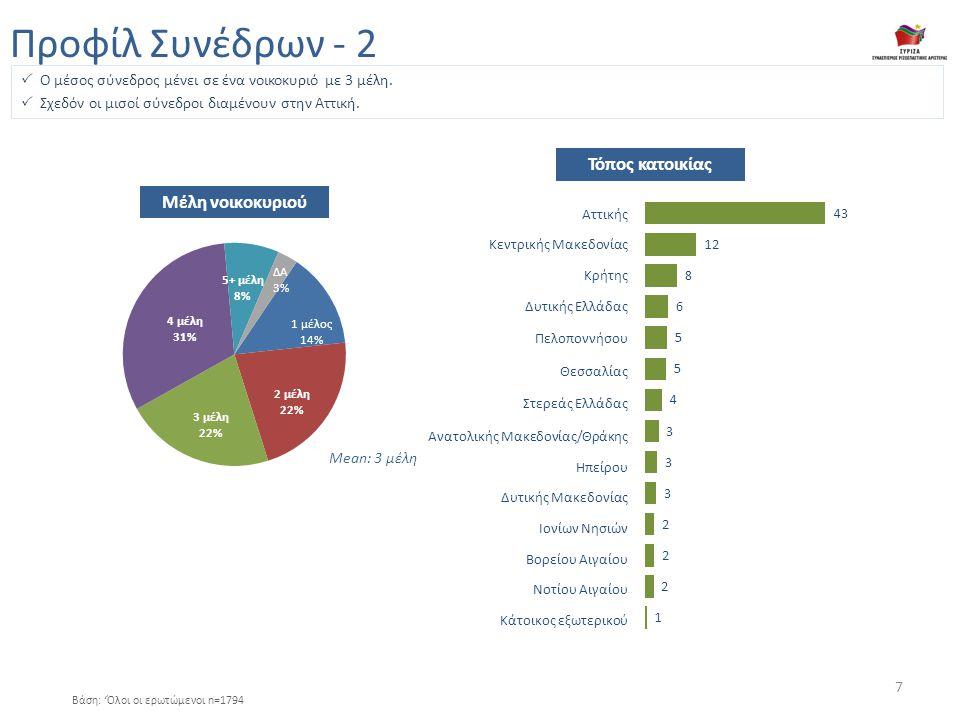 Περισσότερο έντονο 7% Ήταν μέλος κάποιας από τις συνιστώσες του ΣΥΡΙΖΑ 61% Λίγο πριν / μετά τις εκλογές του 2012 18% Συμμετείχαν στον ΣΥΡΙΖΑ, ως ανένταχτοι 18% Περίοδος ένταξης στον ΣΥΡΙΖΑ & στάσεις απέναντι στην πολιτική Περίοδος ένταξης στον ΣΥΡΙΖΑ Βάση: 'Όλοι οι ερωτώμενοι n=1794 Ενδιαφέρον για πολιτική πριν από 5 χρόνια Πρόθεση μεγαλύτερης πολιτικής συμμετοχής 8