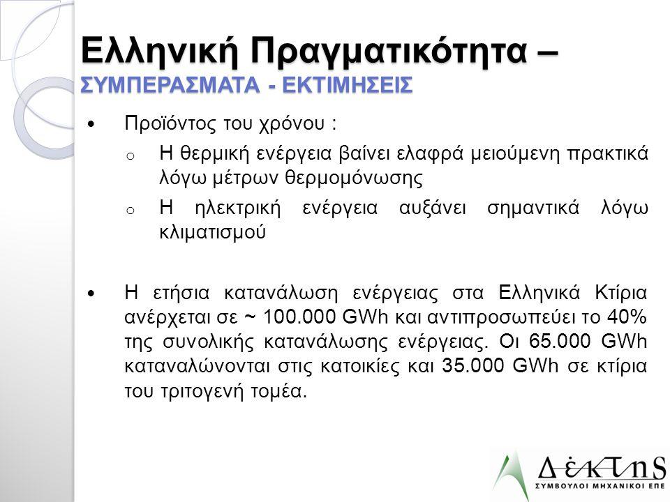 Ελληνική Πραγματικότητα – ΣΥΜΠΕΡΑΣΜΑΤΑ - ΕΚΤΙΜΗΣΕΙΣ  Προϊόντος του χρόνου : o Η θερμική ενέργεια βαίνει ελαφρά μειούμενη πρακτικά λόγω μέτρων θερμομό