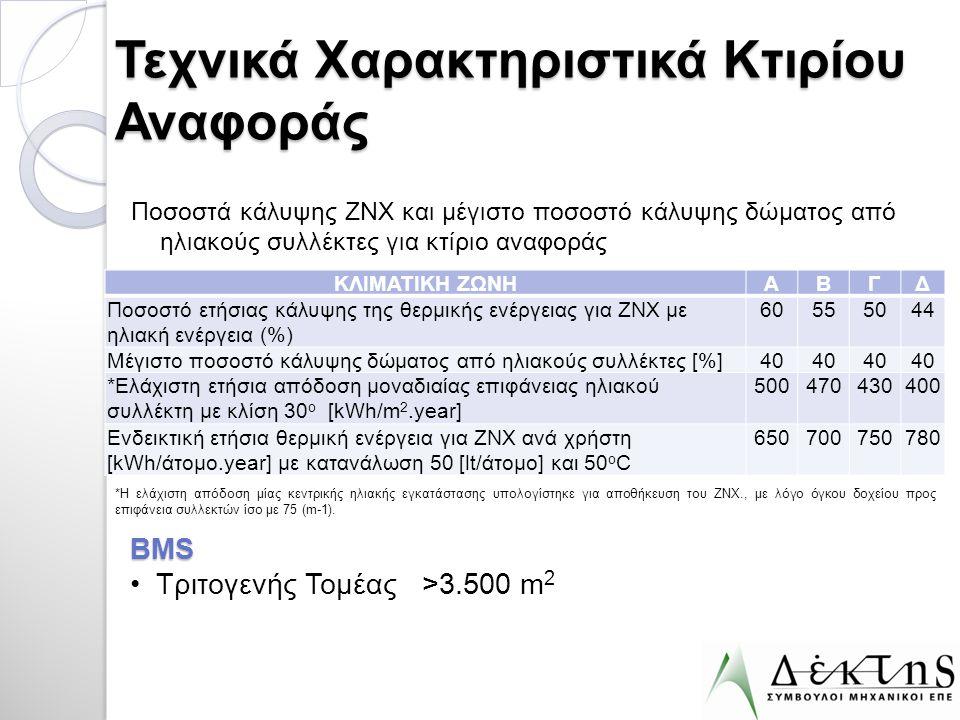 Τεχνικά Χαρακτηριστικά Κτιρίου Αναφοράς Ποσοστά κάλυψης ΖΝΧ και μέγιστο ποσοστό κάλυψης δώματος από ηλιακούς συλλέκτες για κτίριο αναφοράς ΚΛΙΜΑΤΙΚΗ Ζ