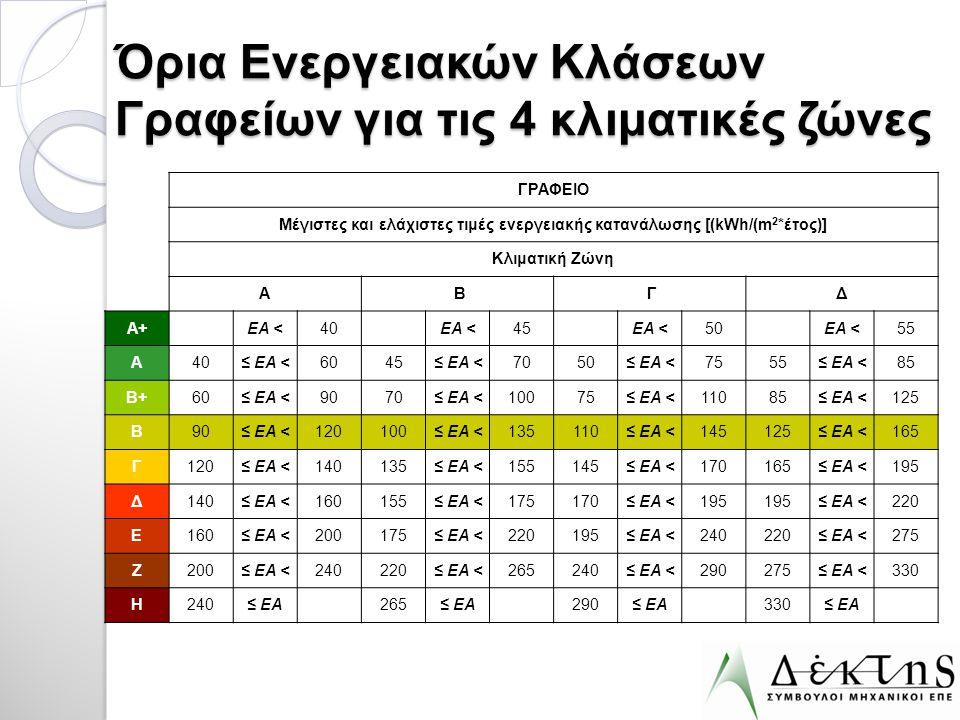 Όρια Ενεργειακών Κλάσεων Γραφείων για τις 4 κλιματικές ζώνες ΓΡΑΦΕΙΟ Μέγιστες και ελάχιστες τιμές ενεργειακής κατανάλωσης [(kWh/(m 2 *έτος)] Κλιματική