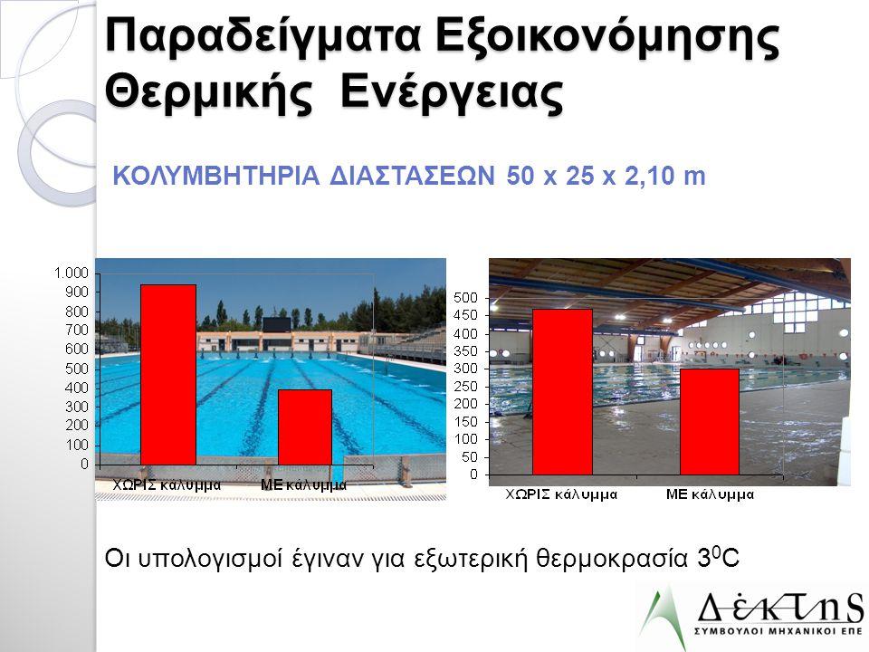 Παραδείγματα Εξοικονόμησης Θερμικής Ενέργειας ΚΟΛΥΜΒΗΤΗΡΙΑ ΔΙΑΣΤΑΣΕΩΝ 50 x 25 x 2,10 m Οι υπολογισμοί έγιναν για εξωτερική θερμοκρασία 3 0 C