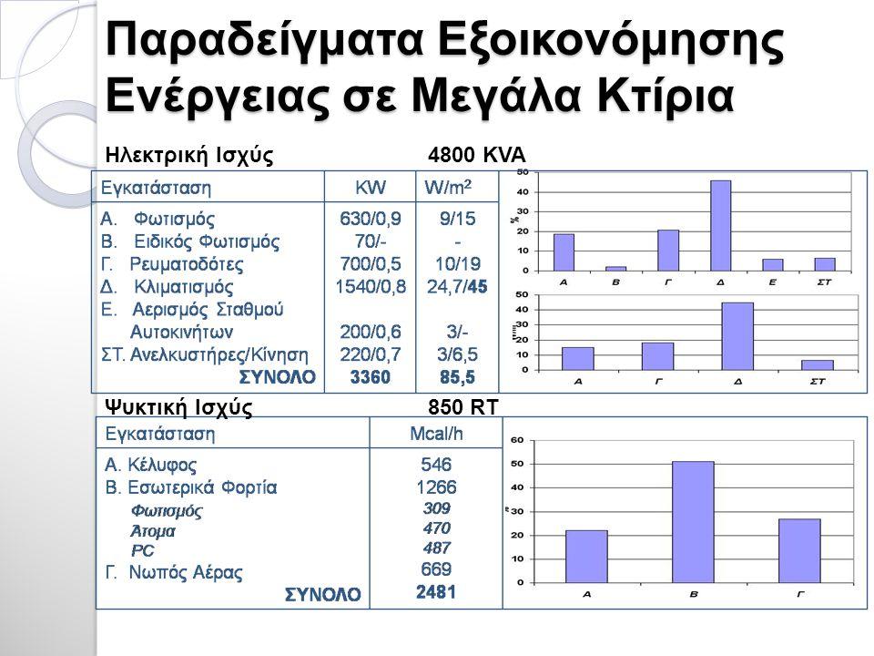 Παραδείγματα Εξοικονόμησης Ενέργειας σε Μεγάλα Κτίρια Ηλεκτρική Ισχύς 4800 KVA Ψυκτική Ισχύς 850 RT