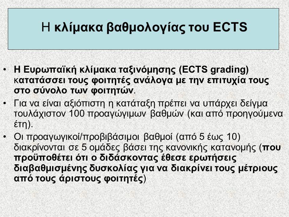 Η κλίμακα βαθμολογίας του ECTS •Η Ευρωπαϊκή κλίμακα ταξινόμησης (ECTS grading) κατατάσσει τους φοιτητές ανάλογα με την επιτυχία τους στο σύνολο των φο