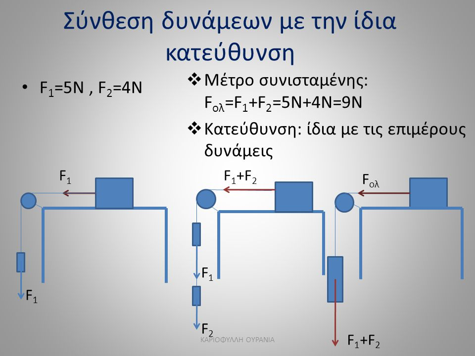 Σύνθεση δυνάμεων με την ίδια κατεύθυνση • F 1 =5N, F 2 =4N  Μέτρο συνισταμένης: F ολ =F 1 +F 2 =5N+4N=9Ν  Κατεύθυνση: ίδια με τις επιμέρους δυνάμεις F1F1 F1F1 F1F1 F2F2 F 1 +F 2 F ολ F 1 +F 2 ΚΑΡΙΟΦΥΛΛΗ ΟΥΡΑΝΙΑ