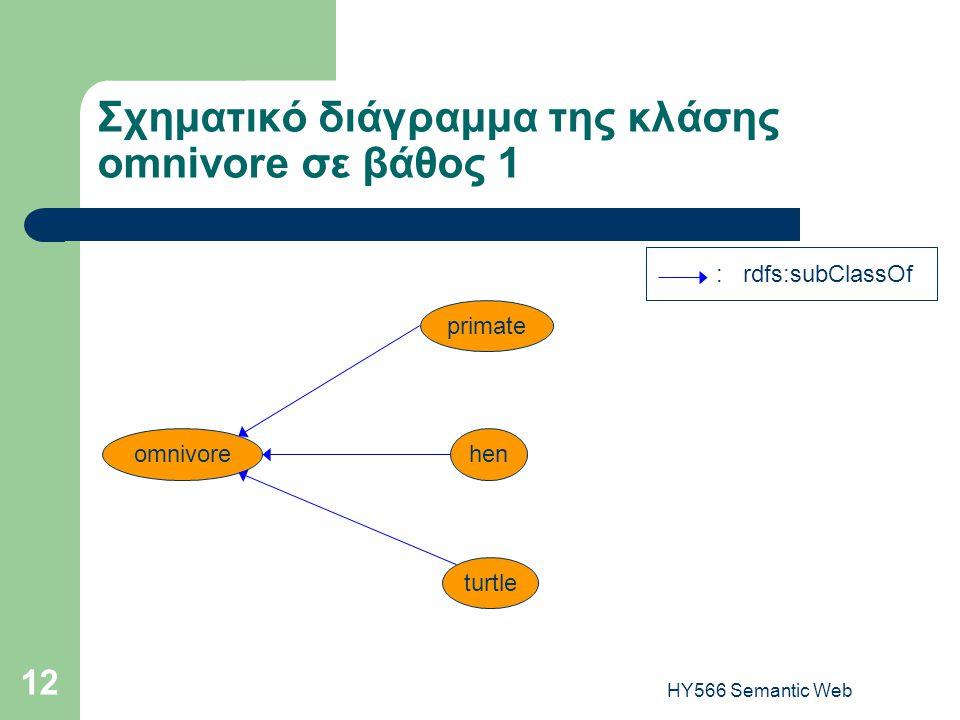 HY566 Semantic Web 12 Σχηματικό διάγραμμα της κλάσης omnivore σε βάθος 1 omnivorehen primate turtle : rdfs:subClassOf