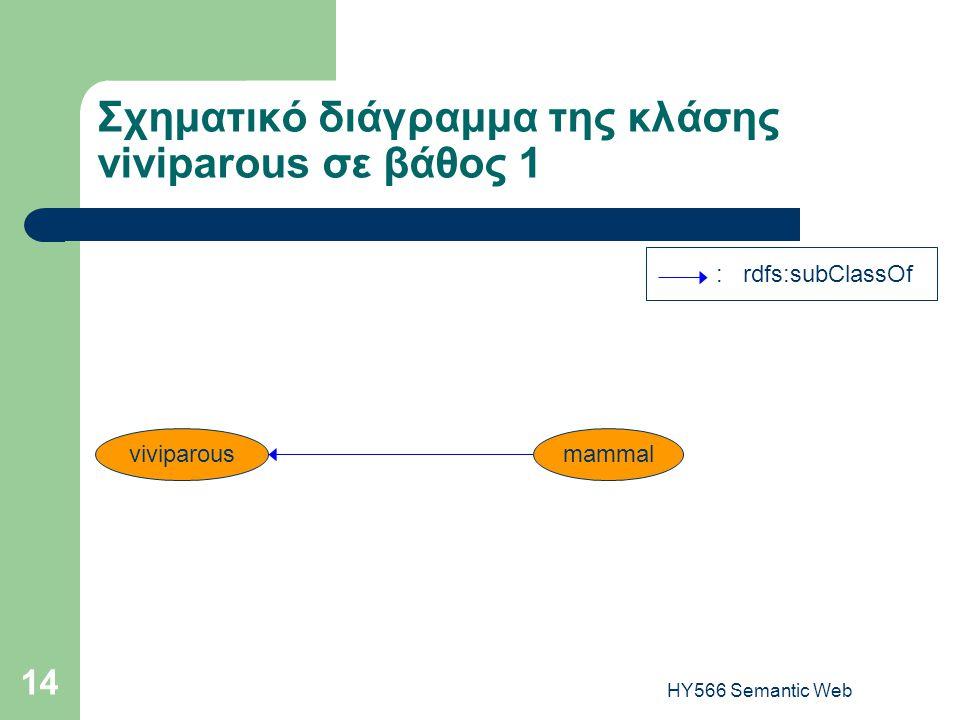 HY566 Semantic Web 14 Σχηματικό διάγραμμα της κλάσης viviparous σε βάθος 1 : rdfs:subClassOf viviparousmammal