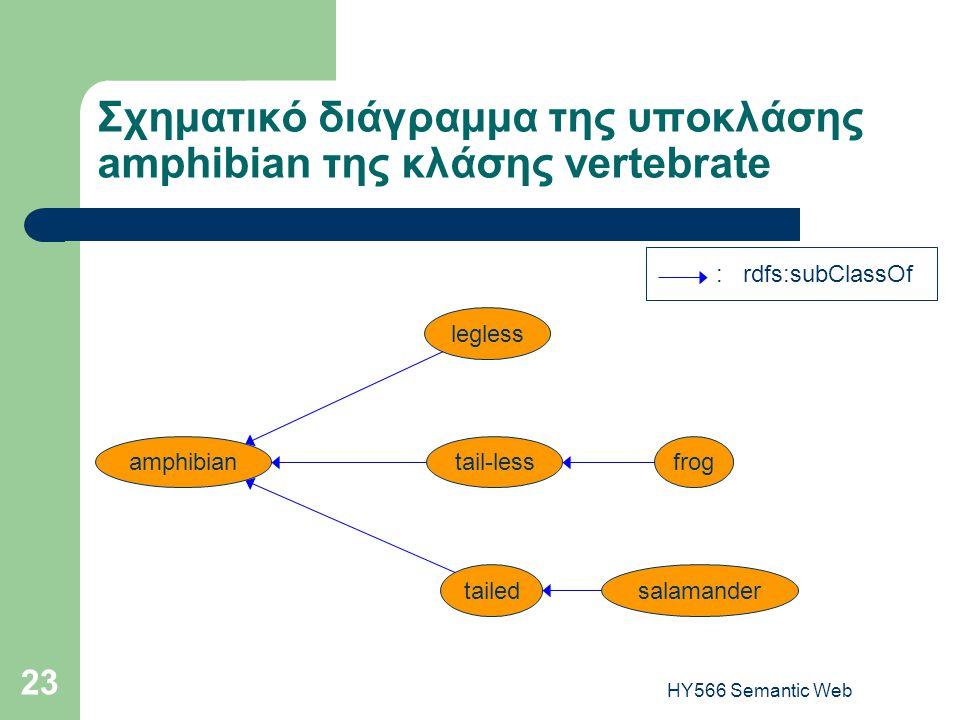 HY566 Semantic Web 23 Σχηματικό διάγραμμα της υποκλάσης amphibian της κλάσης vertebrate : rdfs:subClassOf amphibiantail-less legless tailed frog salam