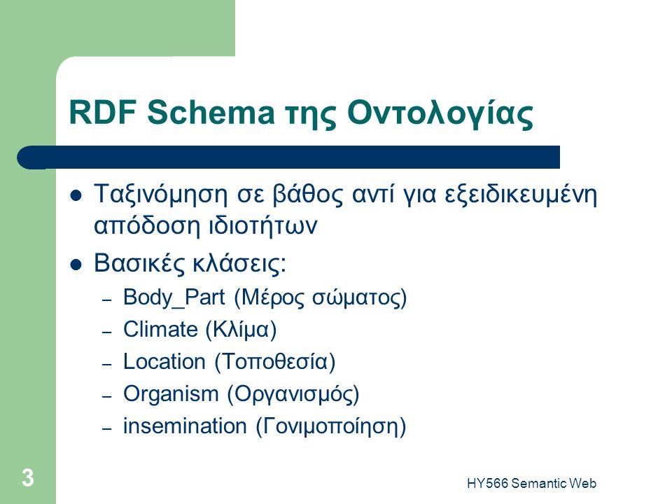 HY566 Semantic Web 3 RDF Schema της Οντολογίας  Ταξινόμηση σε βάθος αντί για εξειδικευμένη απόδοση ιδιοτήτων  Βασικές κλάσεις: – Body_Part (Μέρος σώματος) – Climate (Κλίμα) – Location (Τοποθεσία) – Organism (Οργανισμός) – insemination (Γονιμοποίηση)