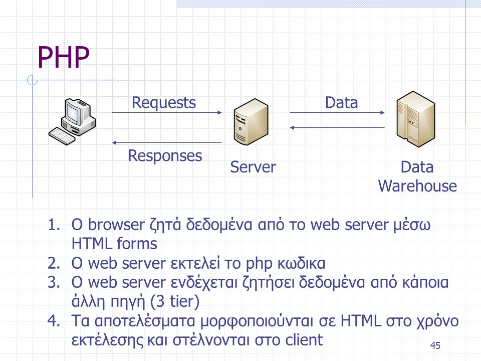 45 PHP Server Requests Responses Data Data Warehouse 1.O browser ζητά δεδομένα από το web server μέσω HTML forms 2.O web server εκτελεί το php κωδικα