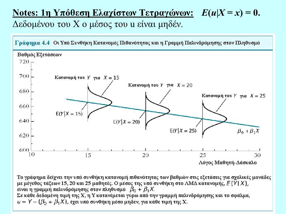 69 Έλεγχος περιορισμών που υπερταυτοποιούνται Εξετάζουμε την πιο απλή περίπτωση: Y i =  0 +  1 X i + u i, •Υποθέτουμε ότι έχουμε δύο έγκυρες βοηθητικές μεταβλητές: Z 1i, Z 2i.