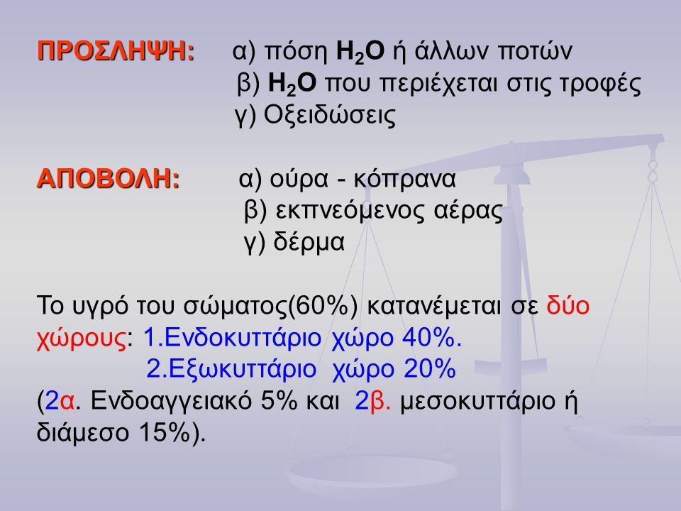 ΠΡΟΣΛΗΨΗ: ΠΡΟΣΛΗΨΗ: α) πόση Η 2 Ο ή άλλων ποτών β) Η 2 Ο που περιέχεται στις τροφές γ) Οξειδώσεις ΑΠΟΒΟΛΗ: ΑΠΟΒΟΛΗ: α) ούρα - κόπρανα β) εκπνεόμενος α