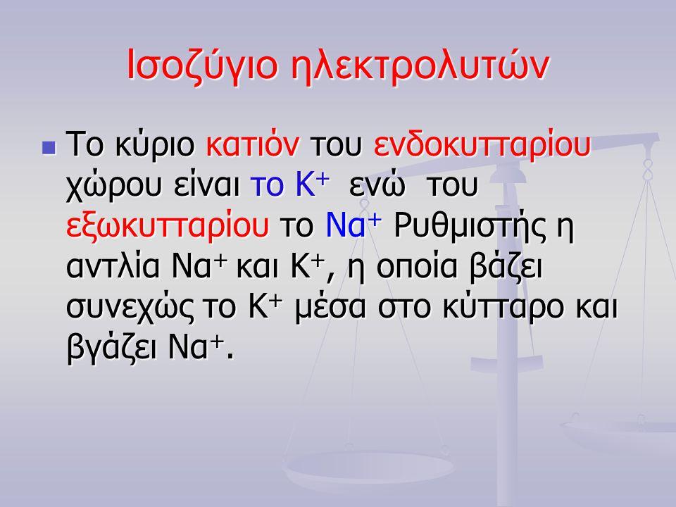 Ηλεκτρολυτική σύσταση Meq/L Ιόντα Εξωκυττάριο Υγρό Ενδοκυττάριο Υγρό Πλάσμα Μεσοκ/ριο Υγρό Na + 142144 10 10 K+K+K+K+ 4 4155 Ca ++ 5 3 10 10 Mg ++ 3 2 25 25 ΣύνολοΚατιόντων154153200 Cl - 103114 3 HCO 3 - 27 27 30 3010 SO 4 - - 1 120 PO 4 2 2100 Οργανικά Οξέα 5 5 Πρωτεΐνες 16 16 1 67 67 Σύνολο Ανιόντων 154153200