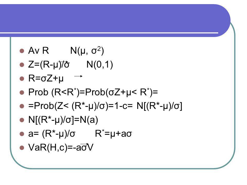  Aν R N(μ, σ 2 )  Ζ=(R-μ)/σ Ν(0,1)  R=σΖ+μ  Prob (R<R * )=Prob(σΖ+μ< R * )=  =Prob(Ζ< (R*-μ)/σ)=1-c= N[(R*-μ)/σ]  N[(R*-μ)/σ]=N(a)  a= (R*-μ)/σ