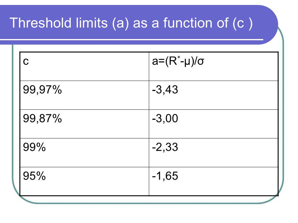 Threshold limits (a) as a function of (c ) ca=(R * -μ)/σ 99,97%-3,43 99,87%-3,00 99%-2,33 95%-1,65