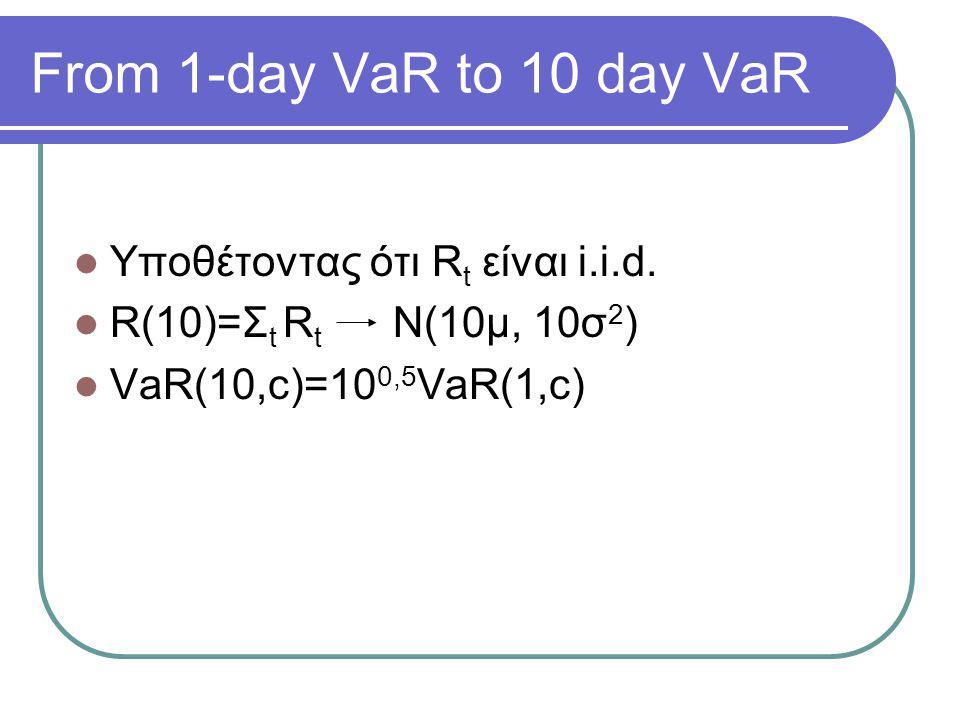 From 1-day VaR to 10 day VaR  Υποθέτοντας ότι R t είναι i.i.d.  R(10)=Σ t R t N(10μ, 10σ 2 )  VaR(10,c)=10 0,5 VaR(1,c)