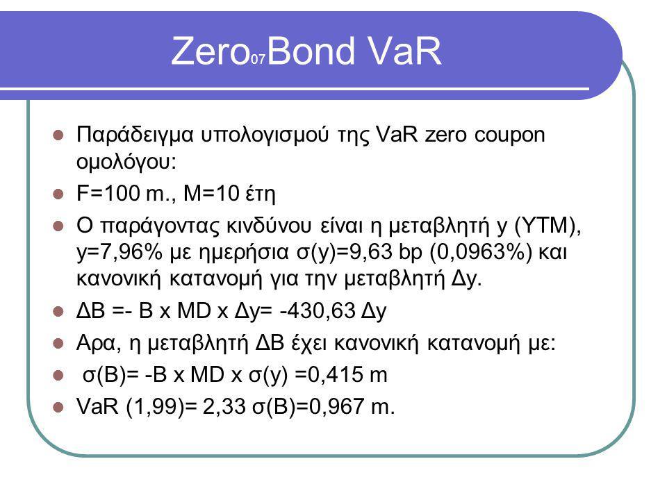 Zero 07 Bond VaR  Παράδειγμα υπολογισμού της VaR zero coupon ομολόγου:  F=100 m., M=10 έτη  Ο παράγοντας κινδύνου είναι η μεταβλητή y (YTM), y=7,96