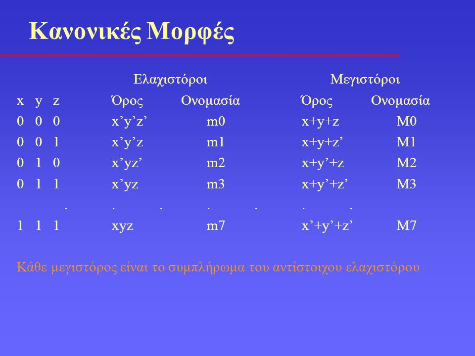 Ελαχιστόροι Μεγιστόροι x y zΌρος Ονομασία Όρος Ονομασία 0 0 0x'y'z'm0x+y+zM0 0 0 1x'y'zm1x+y+z'M1 0 1 0x'yz'm2x+y'+zM2 0 1 1x'yzm3x+y'+z'M3...........