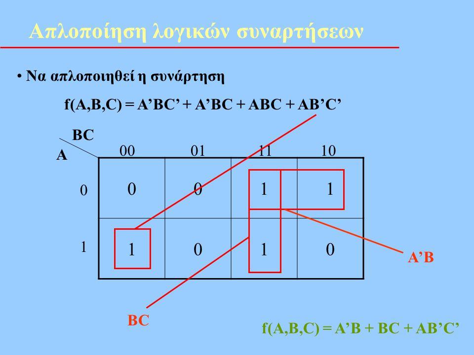 Απλοποίηση λογικών συναρτήσεων • Να απλοποιηθεί η συνάρτηση f(A,B,C) = A'BC' + A'BC + ABC + AB'C' 0011 1010 BC A 00 01 11 10 0101 BC A'B f(A,B,C) = A'