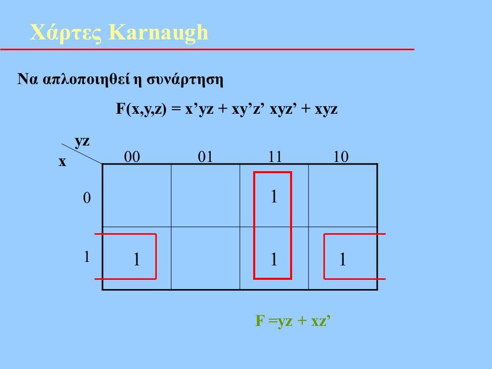 Χάρτες Karnaugh Να απλοποιηθεί η συνάρτηση F(x,y,z) = x'yz + xy'z' xyz' + xyz 1 111 yz x 00 01 11 10 0101 F =yz + xz'