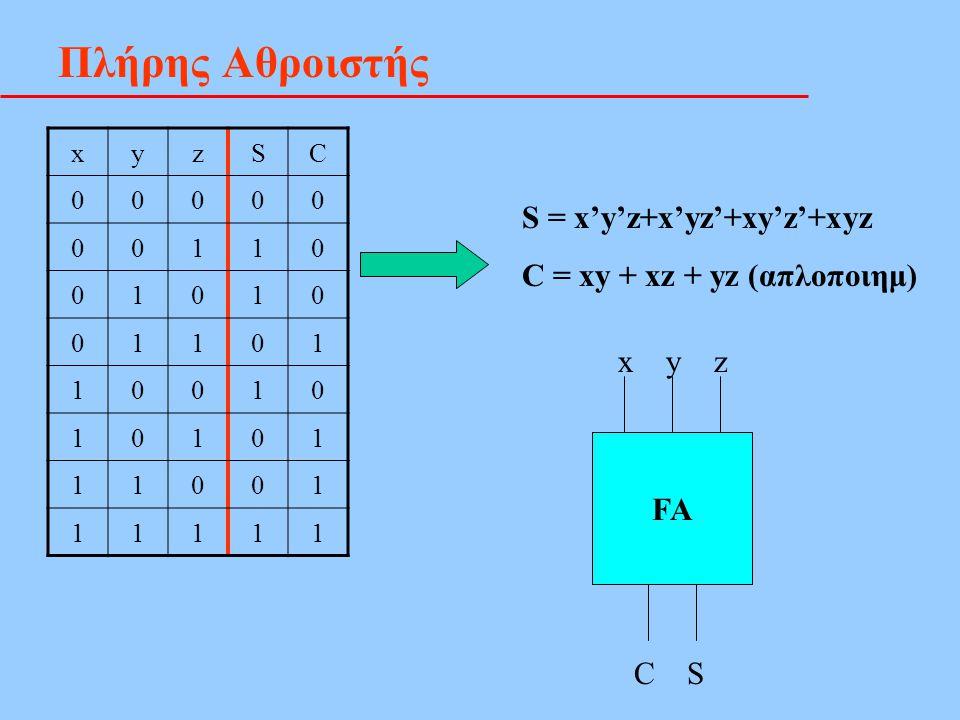 Πλήρης Αθροιστής xyzSC 00000 00110 01010 01101 10010 10101 11001 11111 S = x'y'z+x'yz'+xy'z'+xyz C = xy + xz + yz (απλοποιημ) FA x y z C S