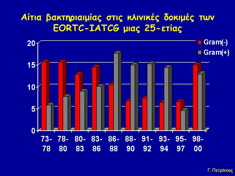 Αίτια βακτηριαιμίας στις κλινικές δοκιμές των EORTC-IATCG μιας 25-ετίας Periods of EORTC Trials % Bacteremia Γ. Πετρίκκος