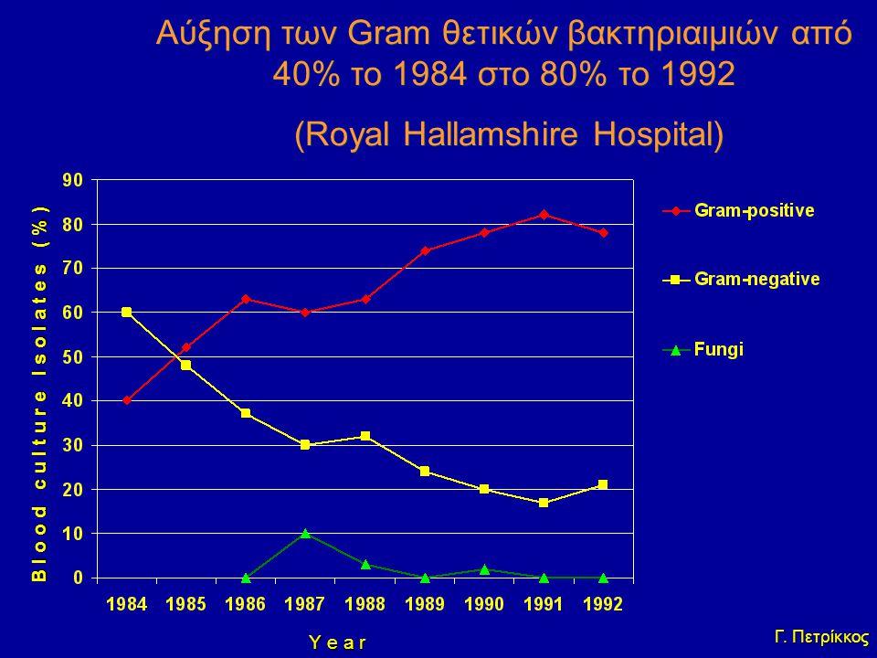 B l o o d c u l t u r e I s o l a t e s ( % ) Y e a r Aύξηση των Gram θετικών βακτηριαιμιών από 40% το 1984 στο 80% το 1992 (Royal Hallamshire Hospita