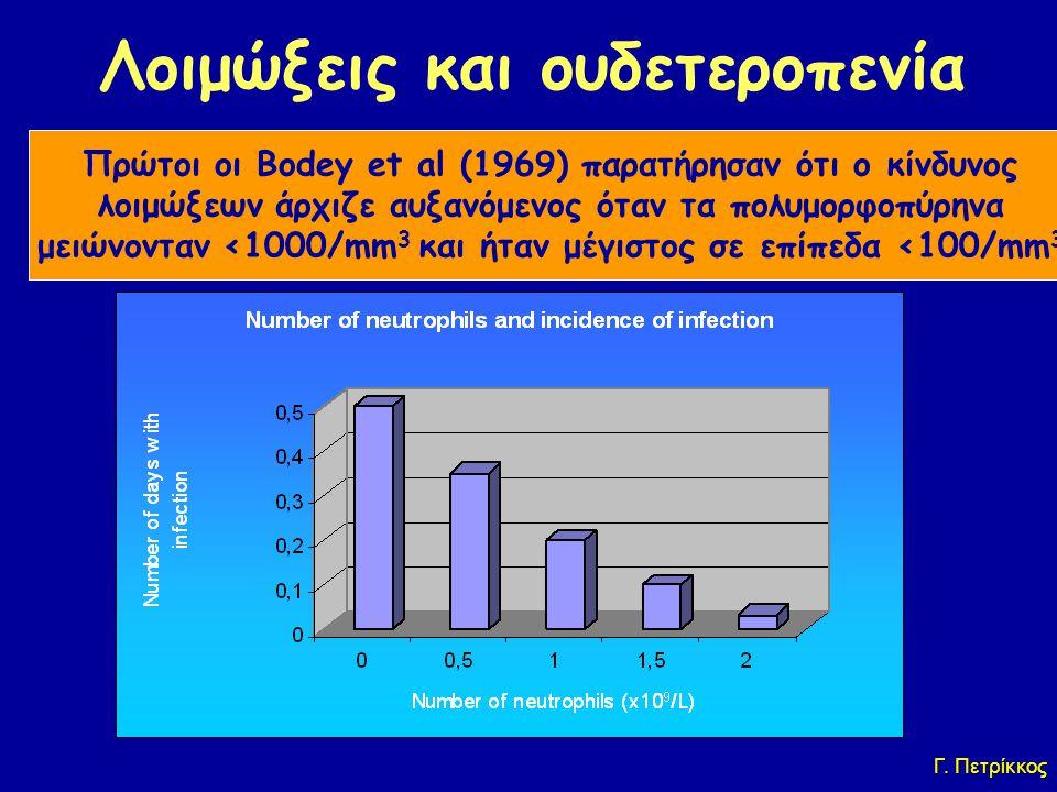 Λοιμώξεις και ουδετεροπενία Πρώτοι οι Bodey et al (1969) παρατήρησαν ότι ο κίνδυνος λοιμώξεων άρχιζε αυξανόμενος όταν τα πολυμορφοπύρηνα μειώνονταν <1000/mm 3 και ήταν μέγιστος σε επίπεδα <100/mm 3 Γ.