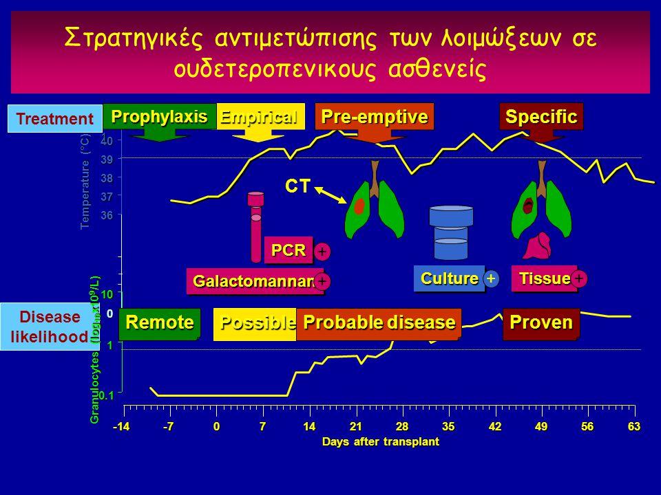 0 36 37 38 39 40 41414141 Temperature (°C) Στρατηγικές αντιμετώπισης των λοιμώξεων σε ουδετεροπενικους ασθενείς CultureCulture + TissueTissue + GalactomannanGalactomannan + PCRPCR + Treatment Disease likelihood -7071421283542495663-14 0.1 1 10 Days after transplant Granulocytes (log 10 x10 9 /L) Empirical Possible Prophylaxis Remote Specific Proven Pre-emptive Probable disease CT