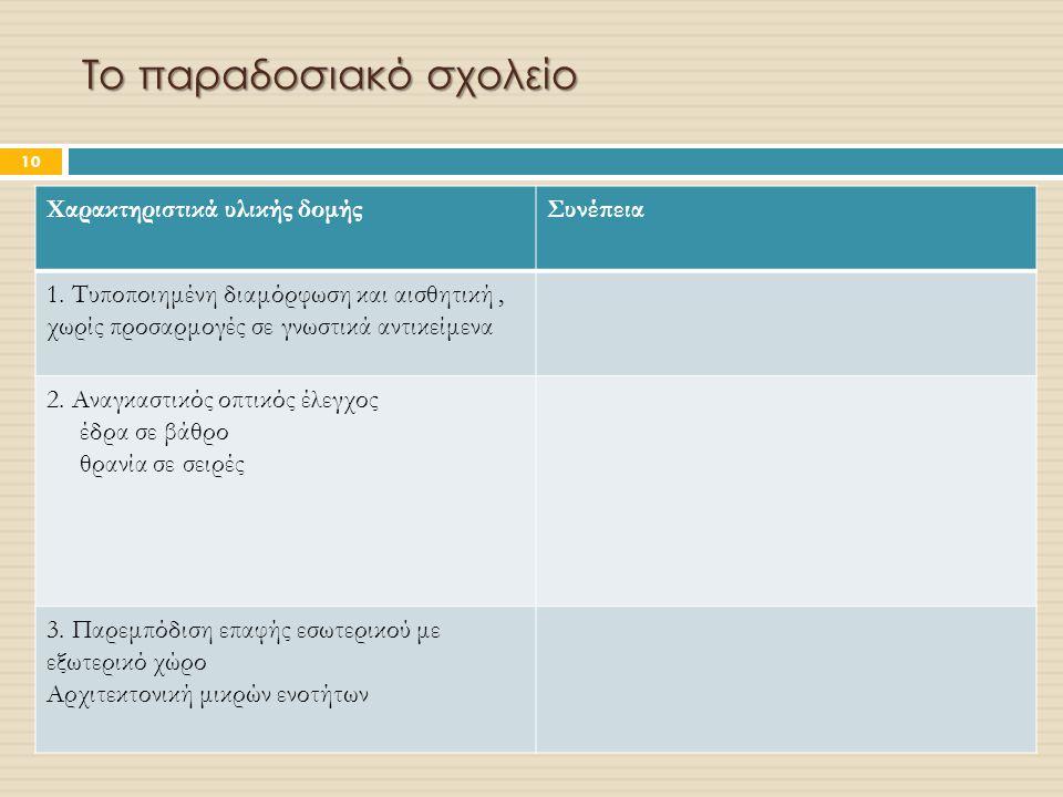 Το παραδοσιακό σχολείο Χαρακτηριστικά υλικής δομήςΣυνέπεια 1. Τυποποιημένη διαμόρφωση και αισθητική, χωρίς προσαρμογές σε γνωστικά αντικείμενα 2. Αναγ