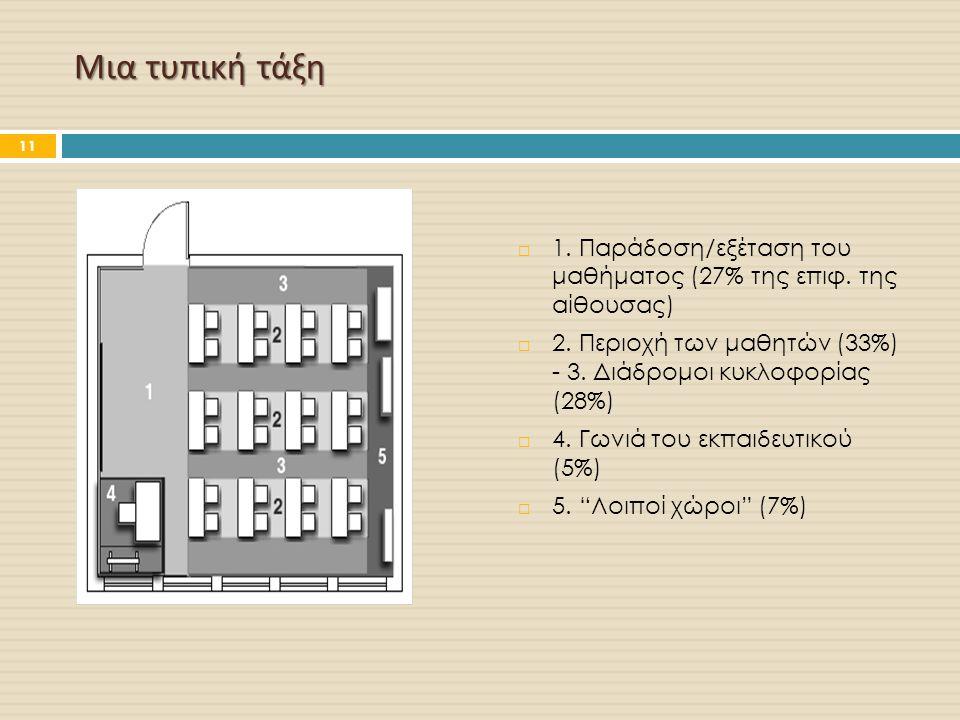 Μια τυπική τάξη  1. Παράδοση/εξέταση του μαθήματος (27% της επιφ. της αίθουσας)  2. Περιοχή των μαθητών (33%) - 3. Διάδρομοι κυκλοφορίας (28%)  4.