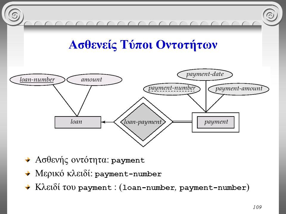 109 Ασθενείς Τύποι Οντοτήτων Ασθενής οντότητα: payment Μερικό κλειδί: payment-number Κλειδί του payment : ( loan-number, payment-number )