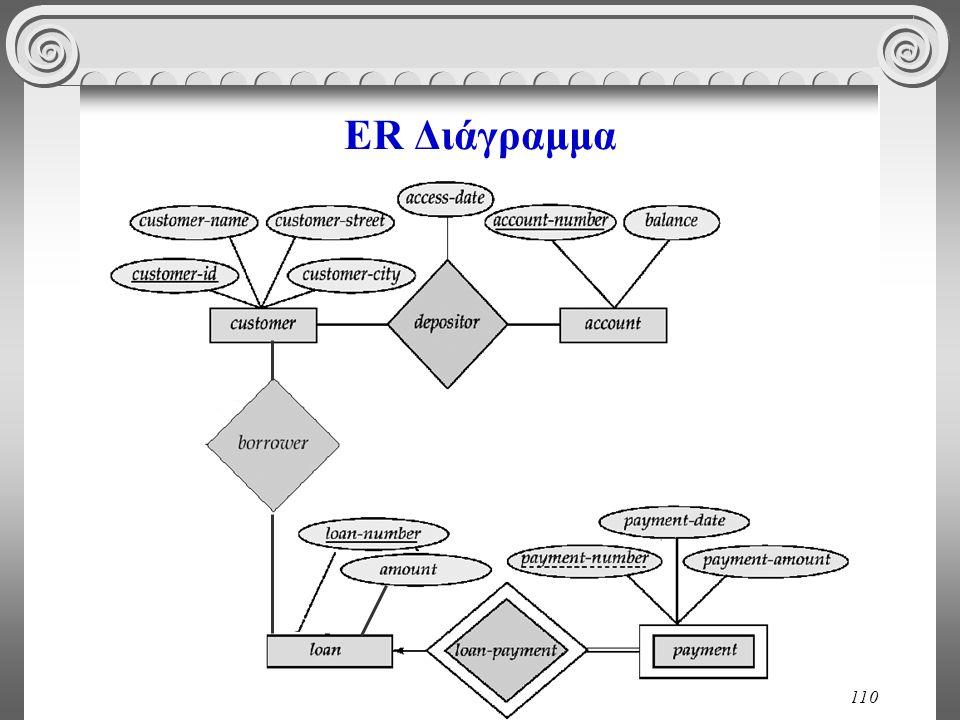 110 ER Διάγραμμα